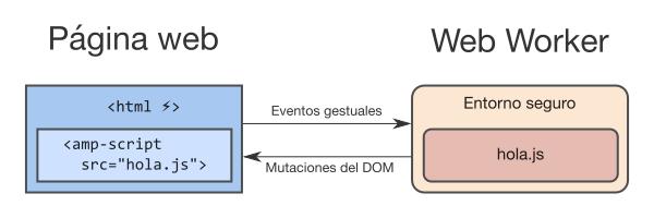 Diagrama de la arquitectura básica de amp-script: el componente en el web worker recibe eventos gestuales y devuelve mutaciones del DOM a la página web.