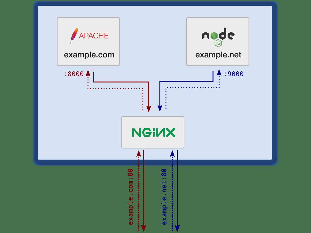 Diagrama de bloques de la arquitectura del servidor con nginx distribuyendo peticiones a Apache y a Node.js